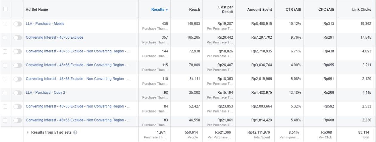Кейс: льем на Goji Cream с Facebook с профитом 2000 долларов