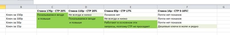 Самые эффективные способы снижения стоимости клика в Яндекс.Директ