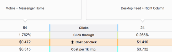 Как снизить расходы на рекламу в Facebook