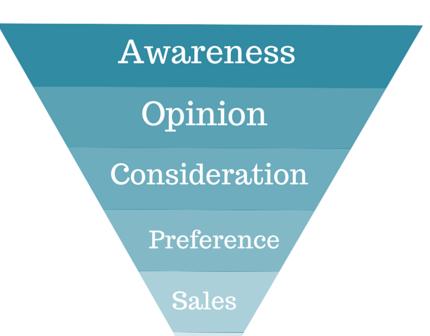 Оптимизация вашей воронки продаж в маркетинговую воронку