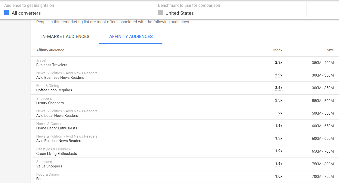 Как тестировать новые комбинации аудитории с помощью инструмента Audience Insights в Менеджере аудитории Google Ads