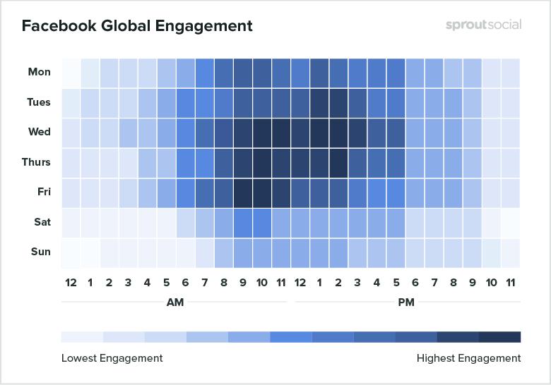 Лучшее время для публикации в Facebook, Instagram и Twitter