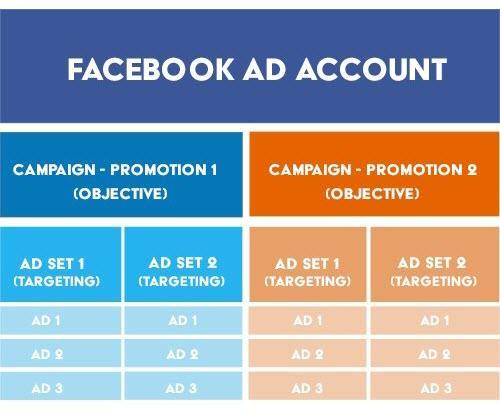 Полное руководство по структуре рекламного аккаунта Facebook