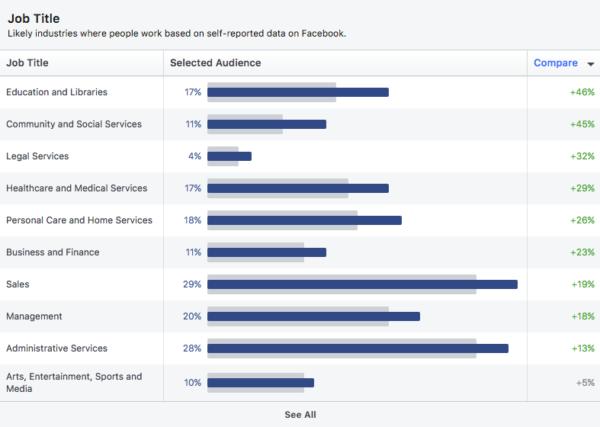 Как использовать Facebook Audience Insights для вашей стратегии PPC