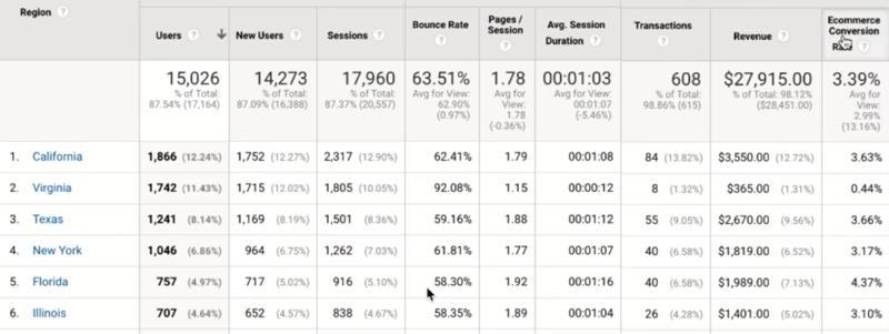 Как проанализировать вашу рекламную воронку в Facebook с помощью Facebook и Google Analytics