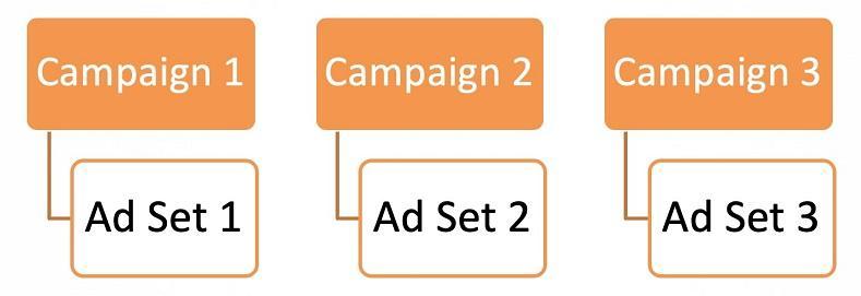 3 хитрости, чтобы решить ваши самые распространенные проблемы рекламы в Facebook