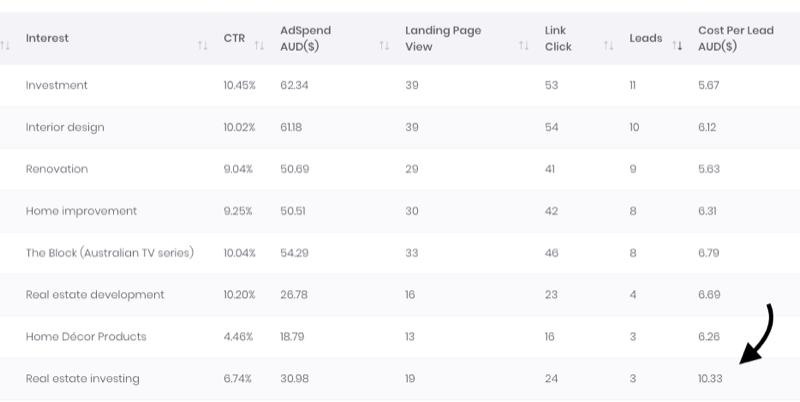 12 методов, чтобы уменьшить ваши расходы на рекламу в Facebook
