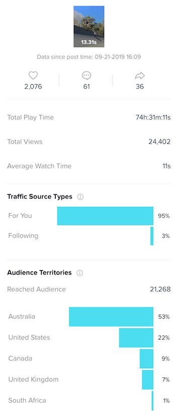 TikTok Analytics: что нужно знать маркетологам