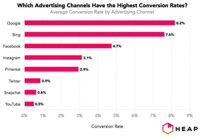 Как проанализировать эффективность рекламы в Facebook: 9 способов