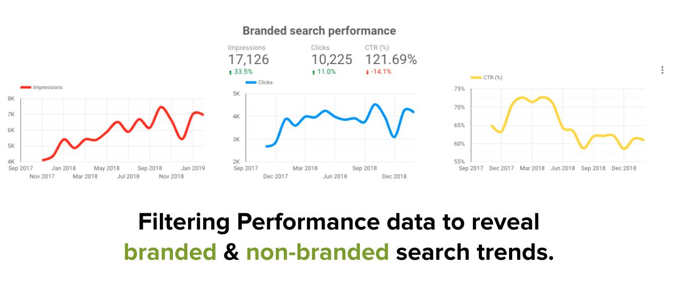 Как вывести консоль поиска на новый уровень с Google Data Studio