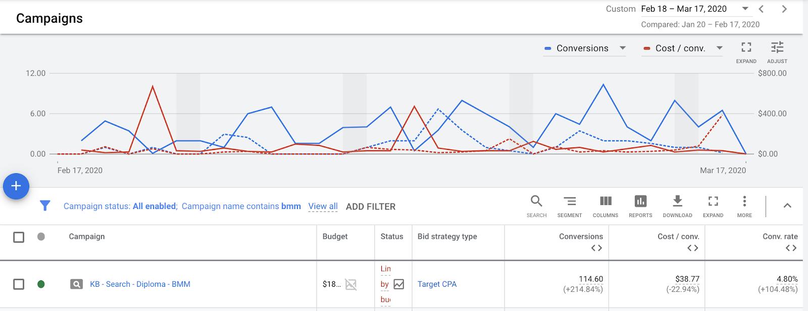 Что такое Google Smart Bidding и как они работают