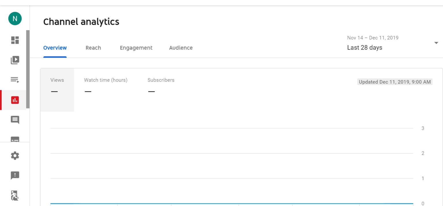 3 метода для повышения просмотров, благодаря алгоритмам YouTube
